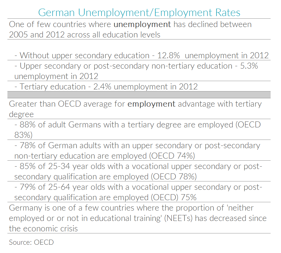 Table with German unemployment and employment facts
