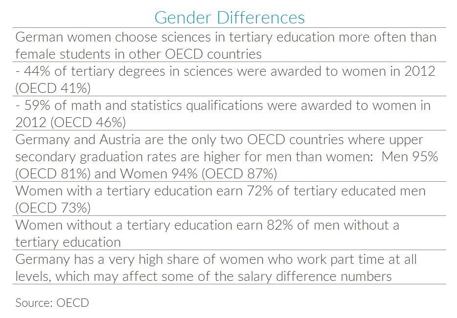 Table with statistics on gender differences related to German education