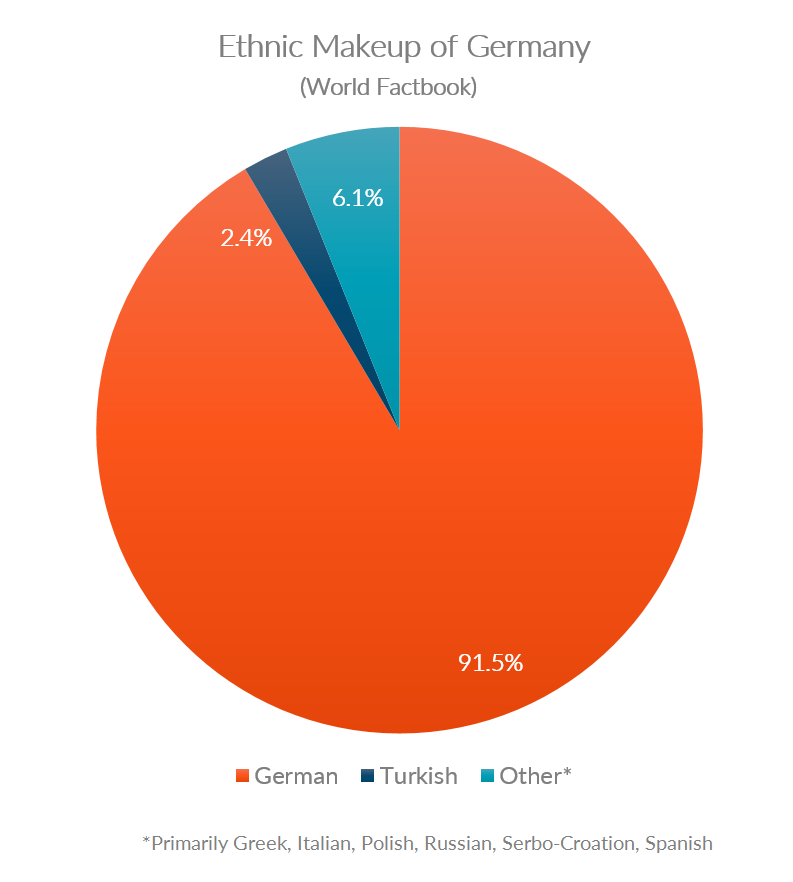 Chart showing ethnic makeup of Germany