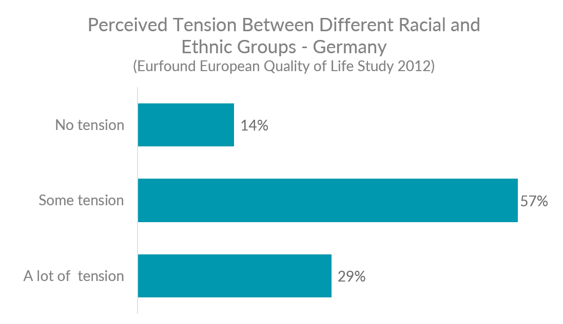 Chart showing levels of perceived tension between different racial and ethnic groups in Germany