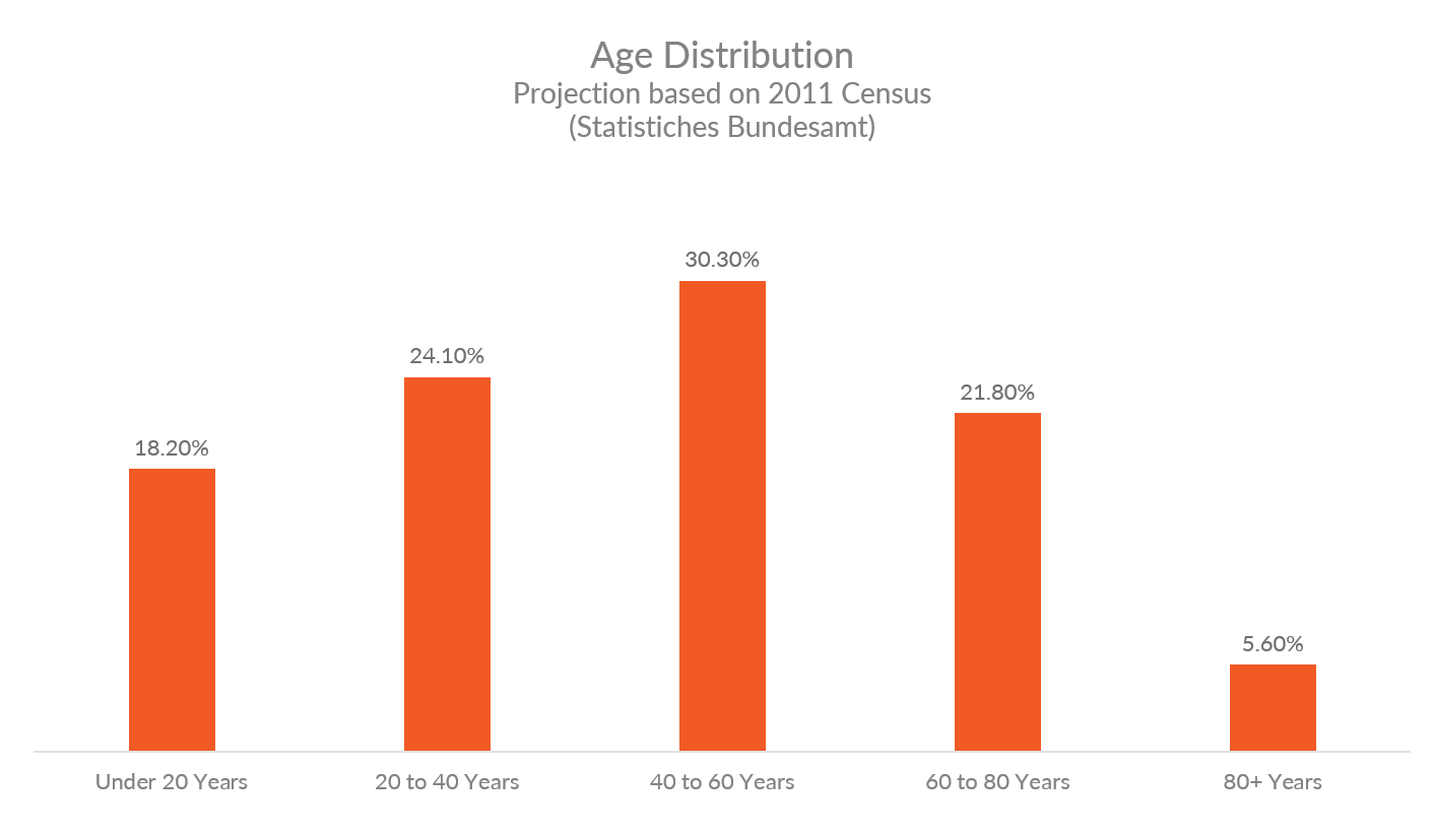 Chart showing age distribution in Germany