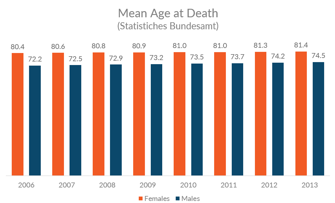 Chart showing trend for mean age at death for both genders in Germany