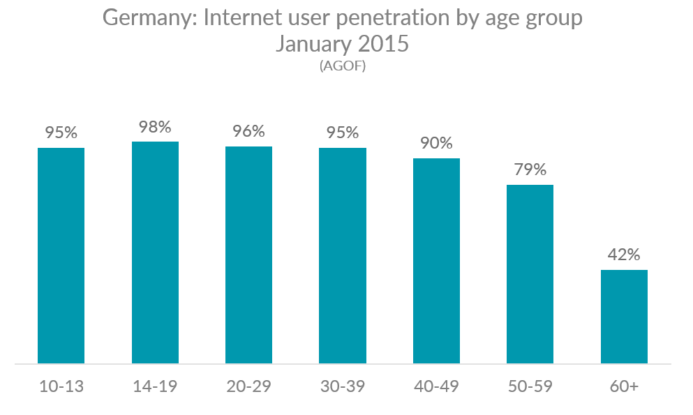 Germany internet penetration by age group