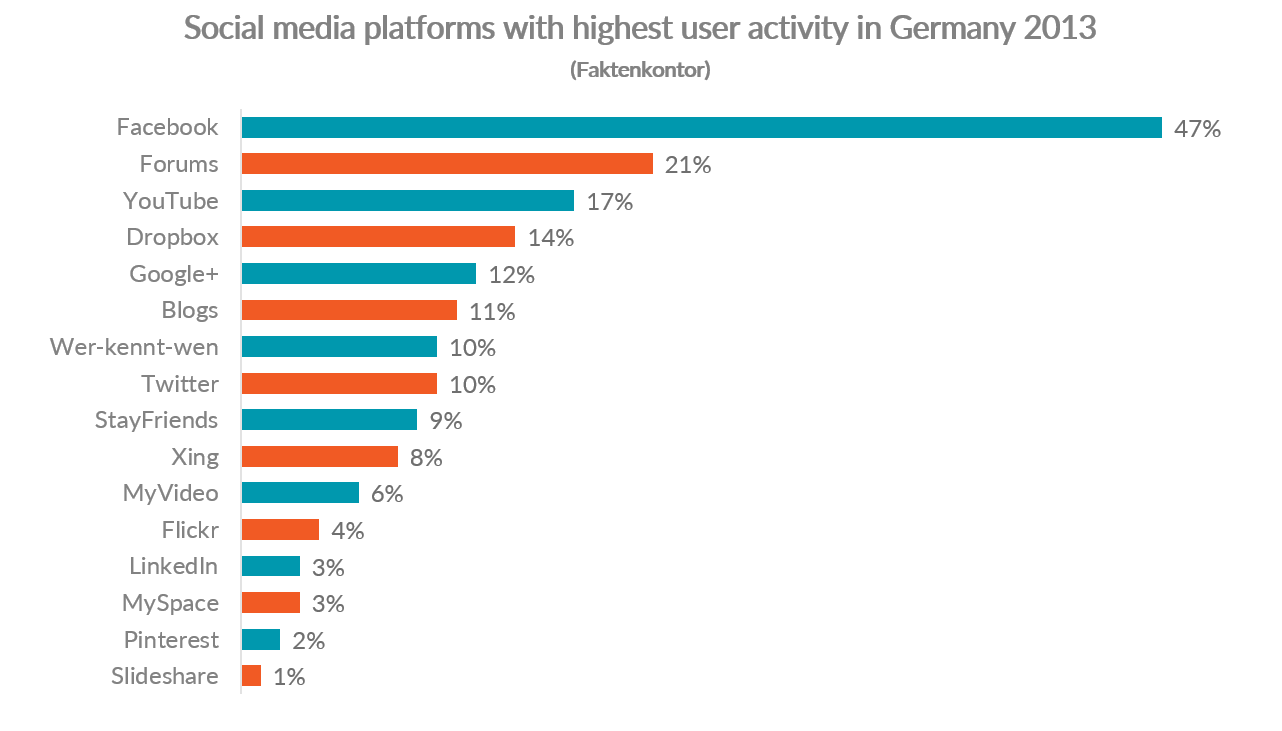 Chart showing social media platforms with the highest user activity in Germany