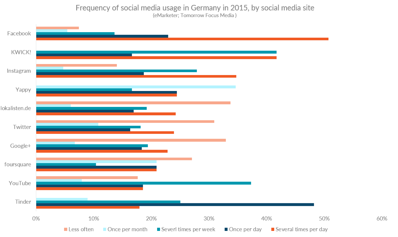 Chart showing frequency of social media usage in Germany, by social media site