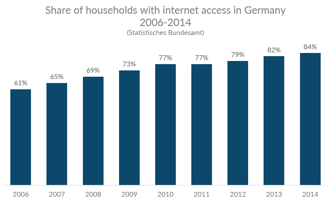 Chart showing the share of Germany households with internet access 2006-2014