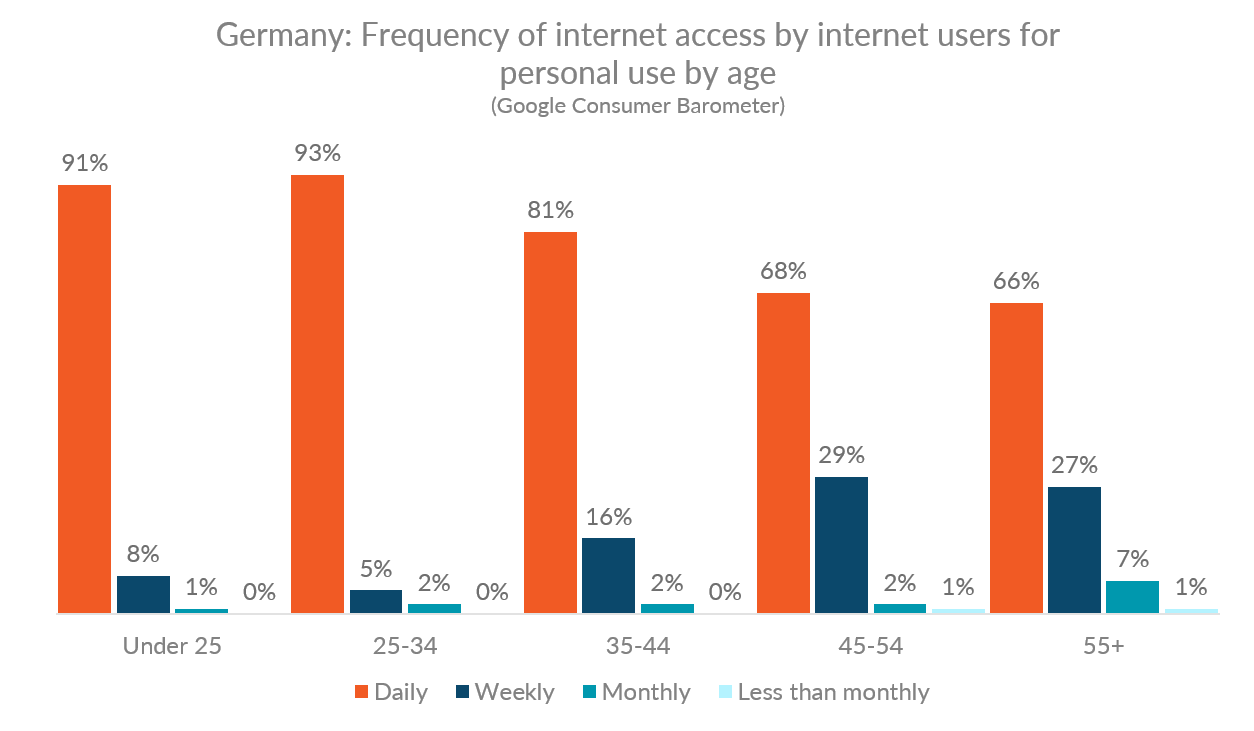 Frequency of internet access by German internet users for personal use, by age range