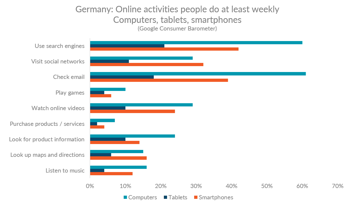 Chart showing weekly online activities by device in Germany