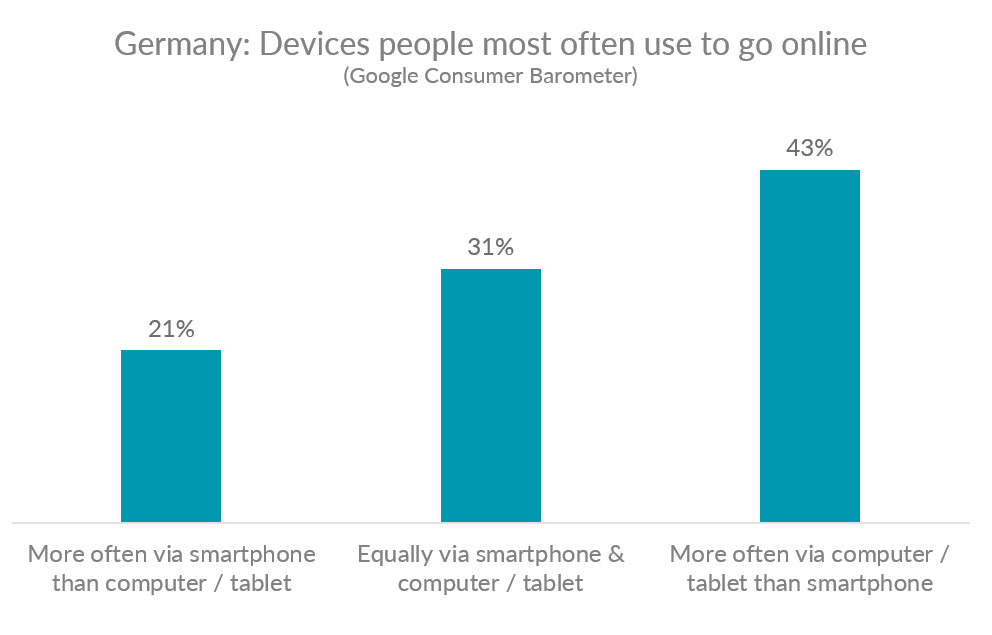 chart showing devices Germans most often use to go online