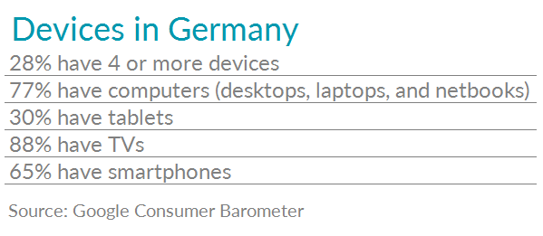 Table with stats on connected device ownership in Germany