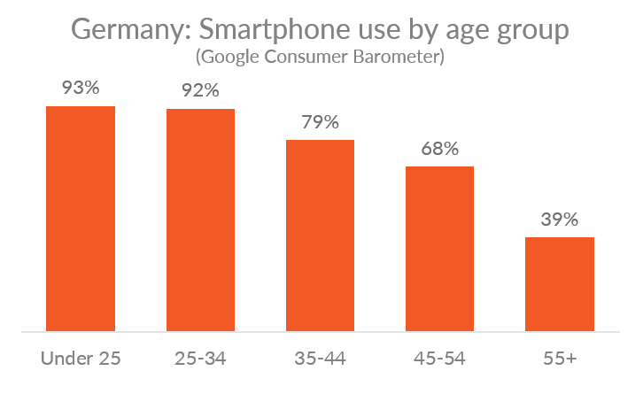 Chart showing smartphone usage rates by age group in Germany