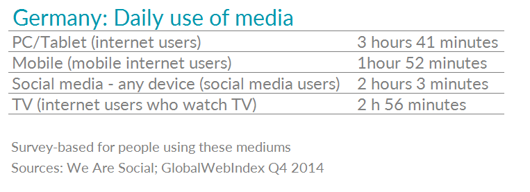 Table showing stats for daily use of media in Germany