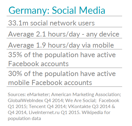 Table showing social media usage stats for Germany
