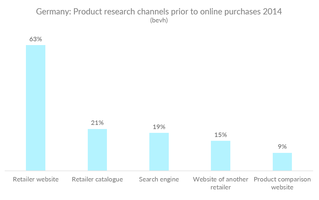 Chart showing product research channels prior to online purchases in Germany