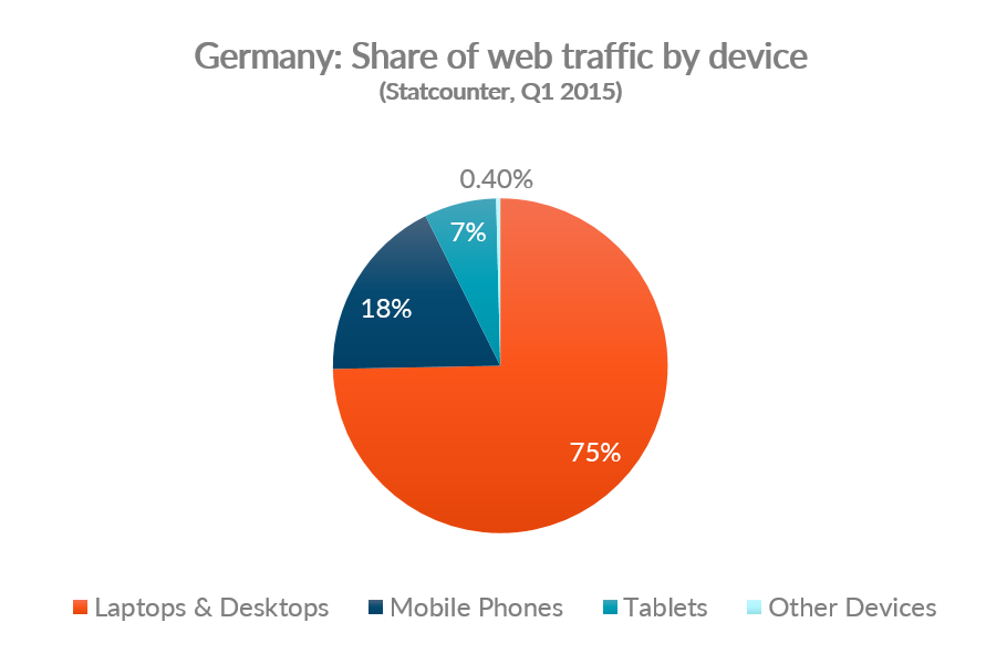 Chart showing share of web traffic by device for Germany
