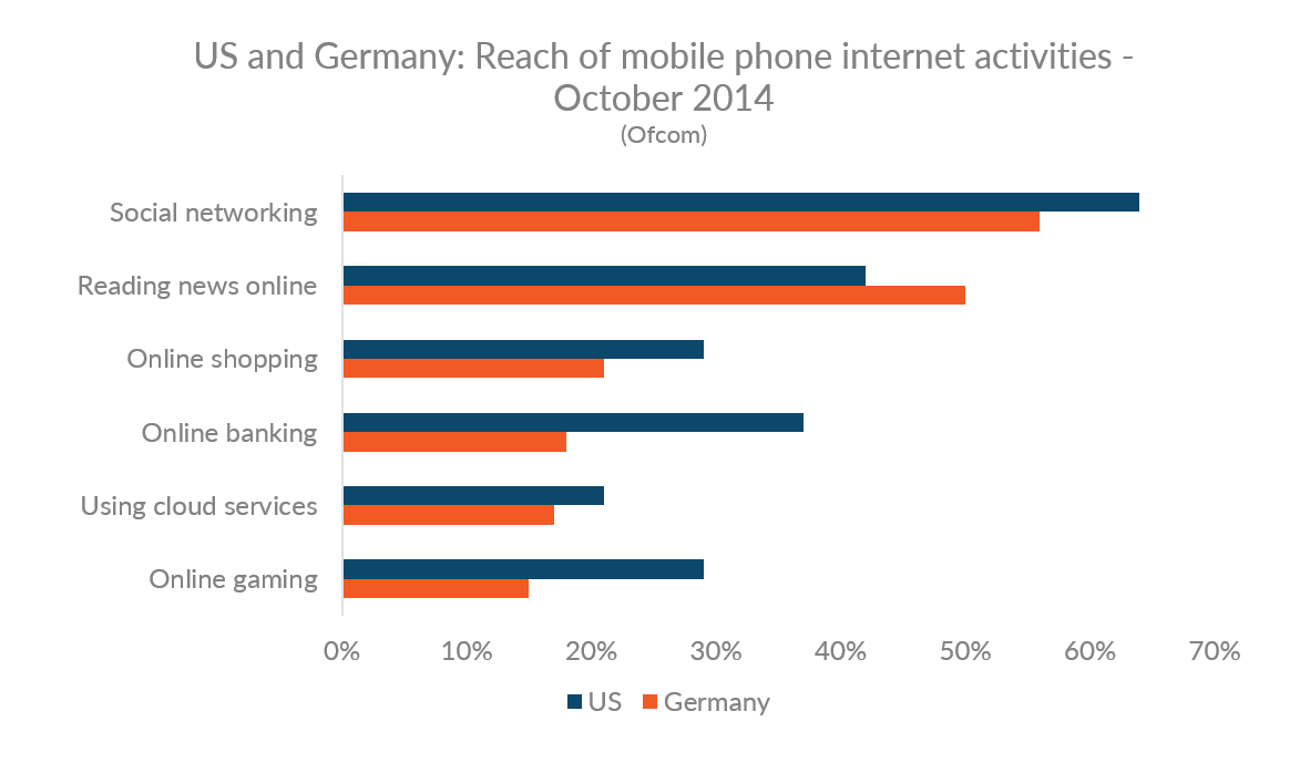 Chart showing reach of mobile phone internet activities in the US and Germany
