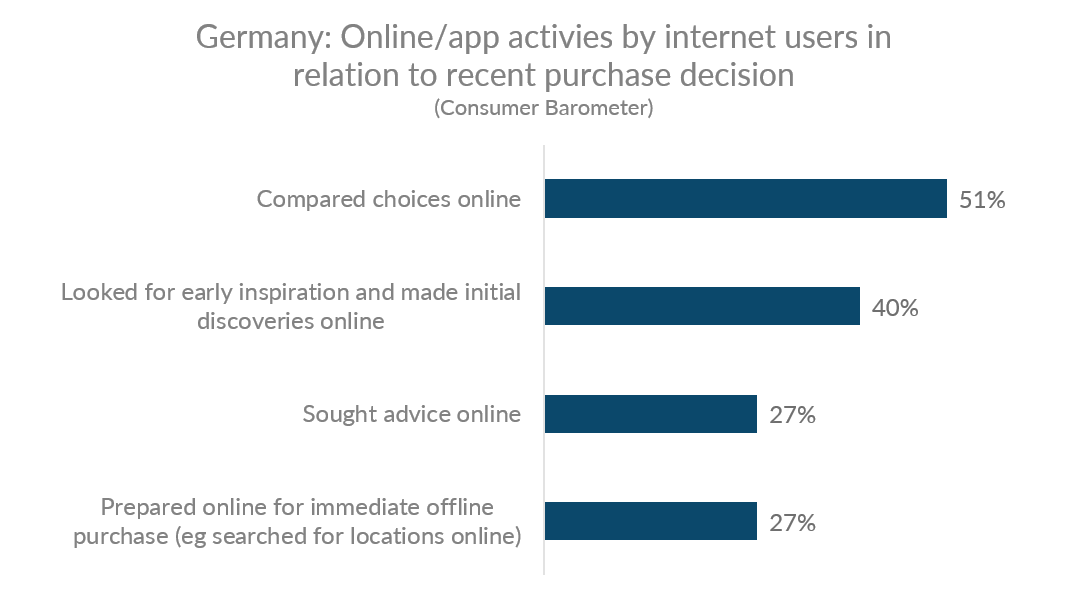 Chart showing online/app activities by German internet users in relation to recent purchase decision