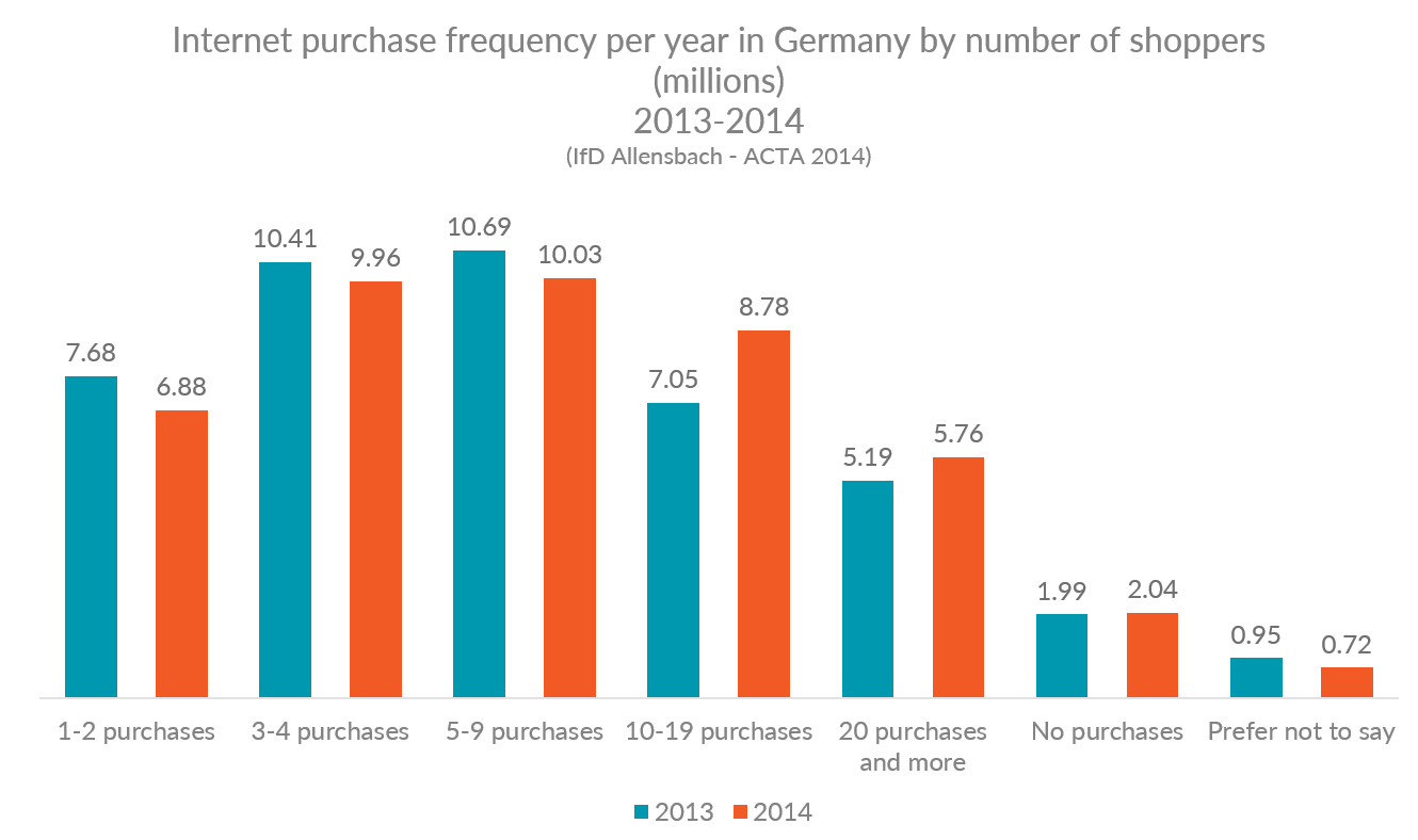 Chart showing German internet purchase frequency by number of shoppers, 2013 and 2014