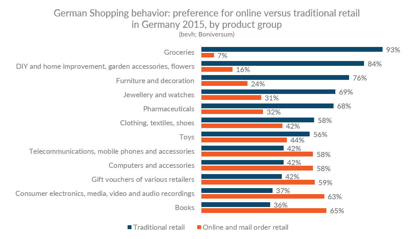Chart showing German preferences for online vs. traditional retail shopping by product group