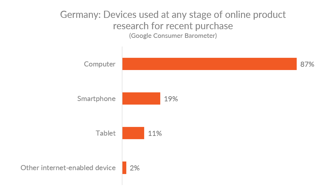 Chart showing devices used in Germany at any stage of online product research for recent purchase