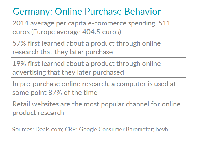 Table with stats on German online purchase behavior