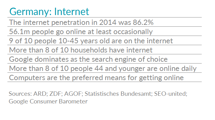 Table with internet usage stats for Germany