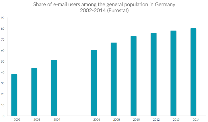 how to start an email in german