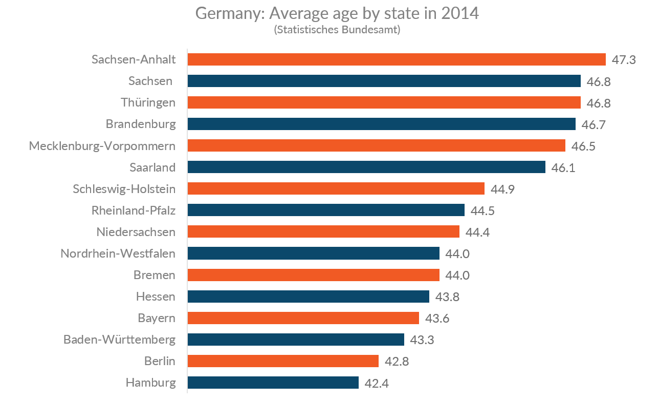 Chart showing average age in 2014 by German state
