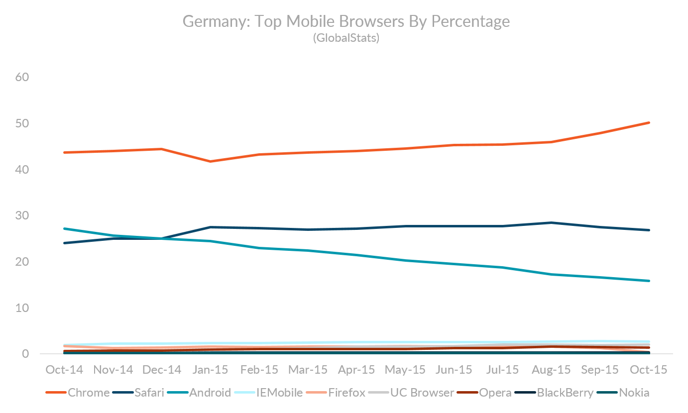 Graph showing the top mobile browsers in  Germany