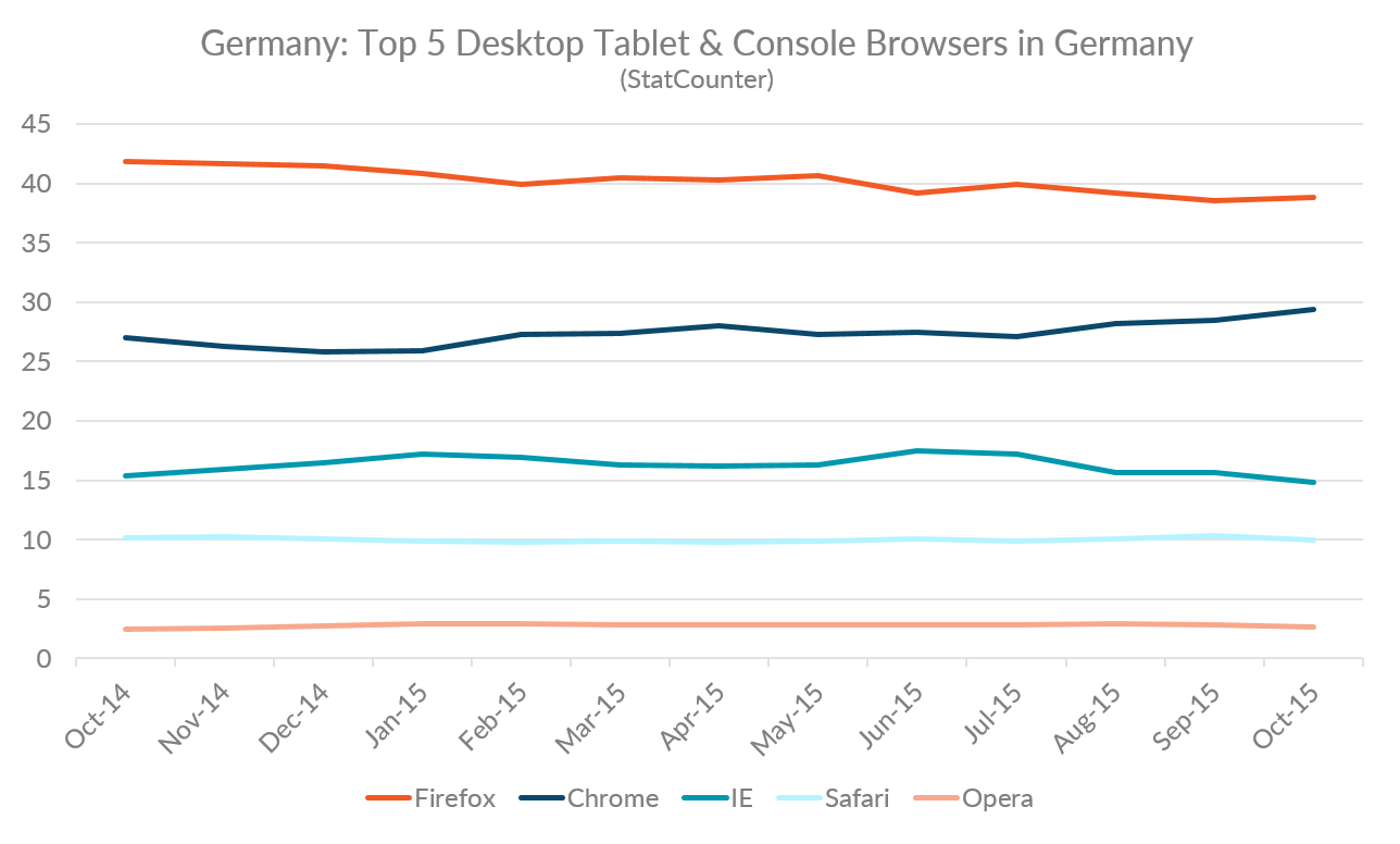 Top 5 desktop, tablet, and console browsers in Germany