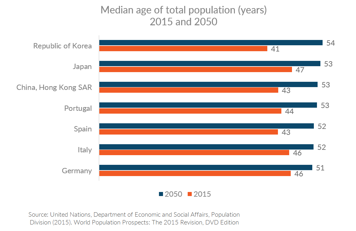 Chart showing median age in 2015 and 2050 for select countries, including Germany