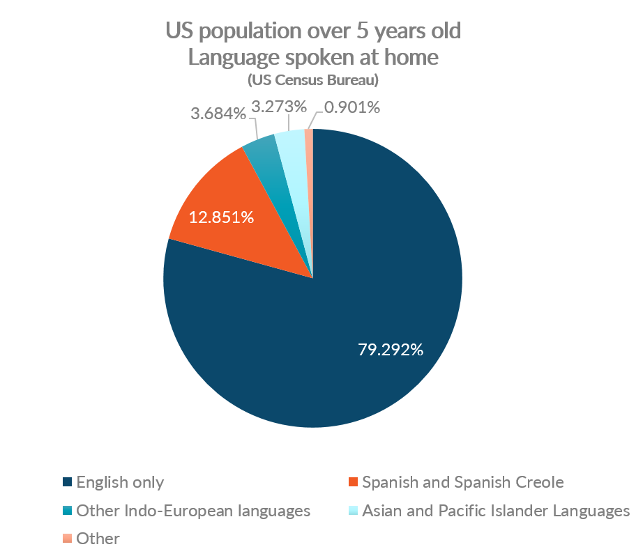 Chart showing the breakdown of language spoken in US homes for population over 5