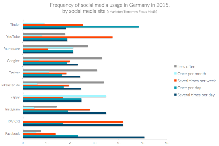 Graph showing frequency of social media usage in Germany by social media site