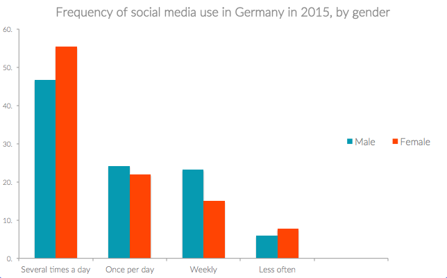Graph showing frequency of social media use in Germany be gender