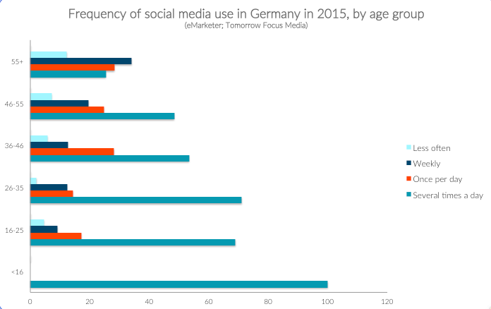 Frequency of social media access in Germany by age group