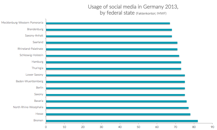 Graph showing usage of social media in Germany by federal state in 2013