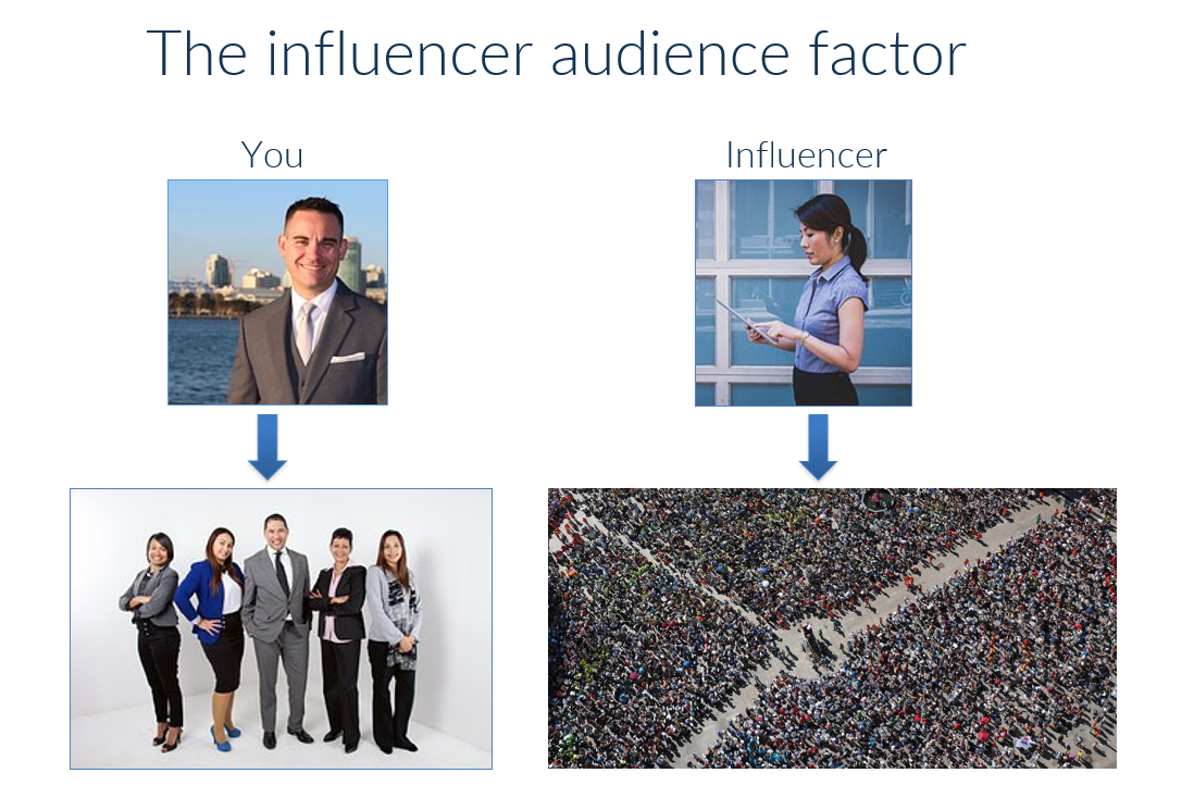 Graphic showing the influencer marketing factor