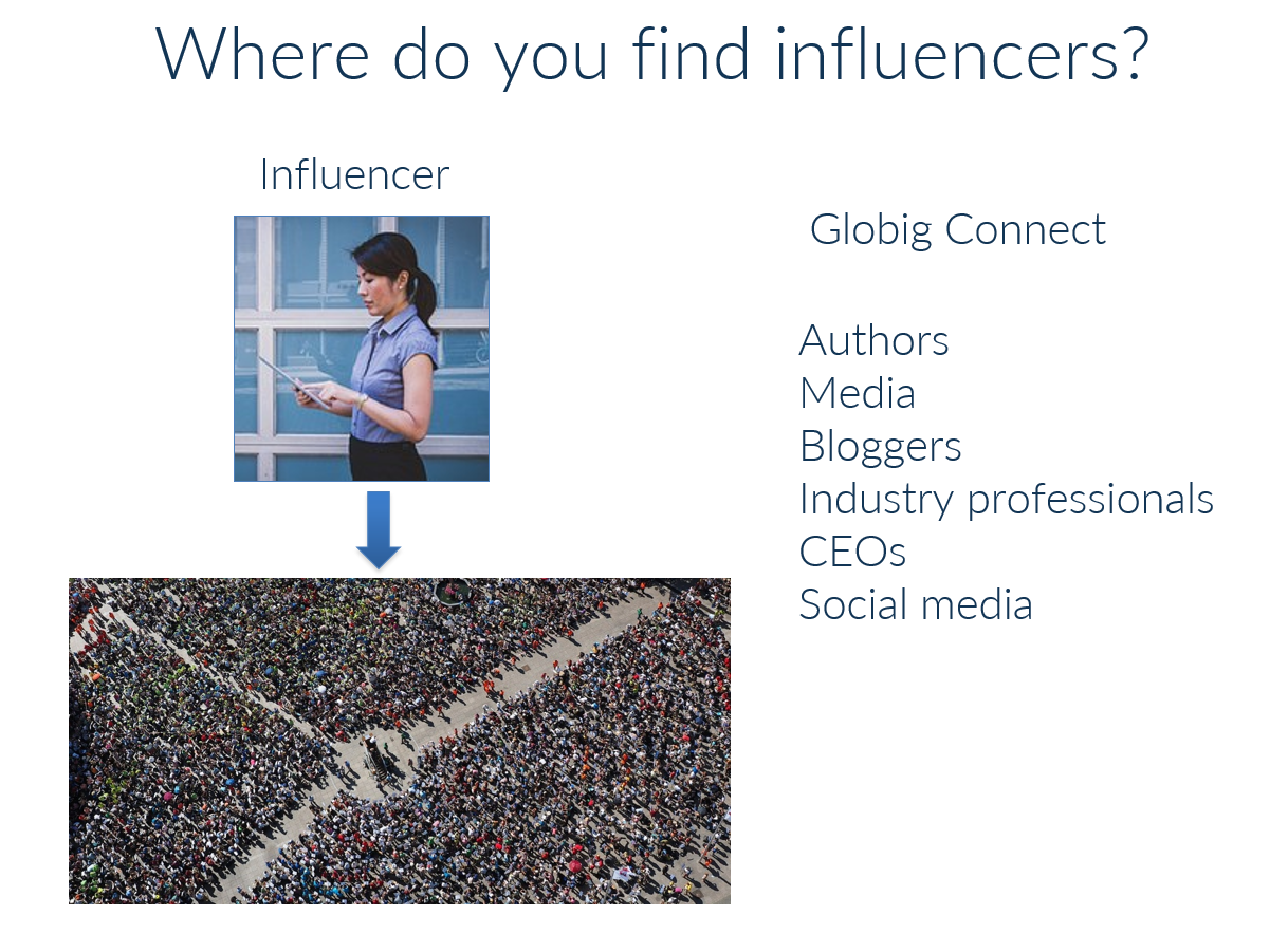 Graphic showing ways to find influencers