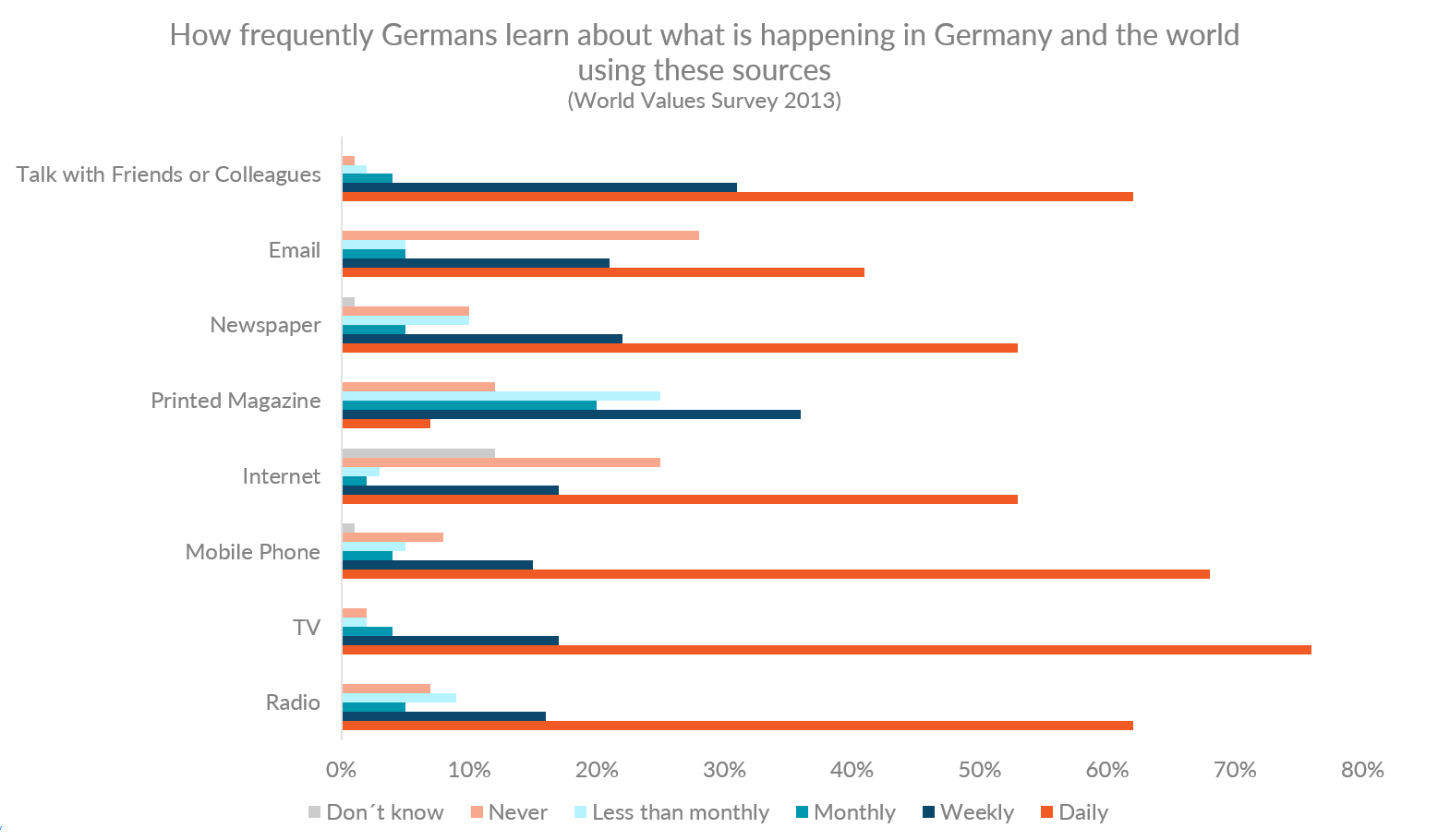 World Values Survey graph showing how Germans get information about the world