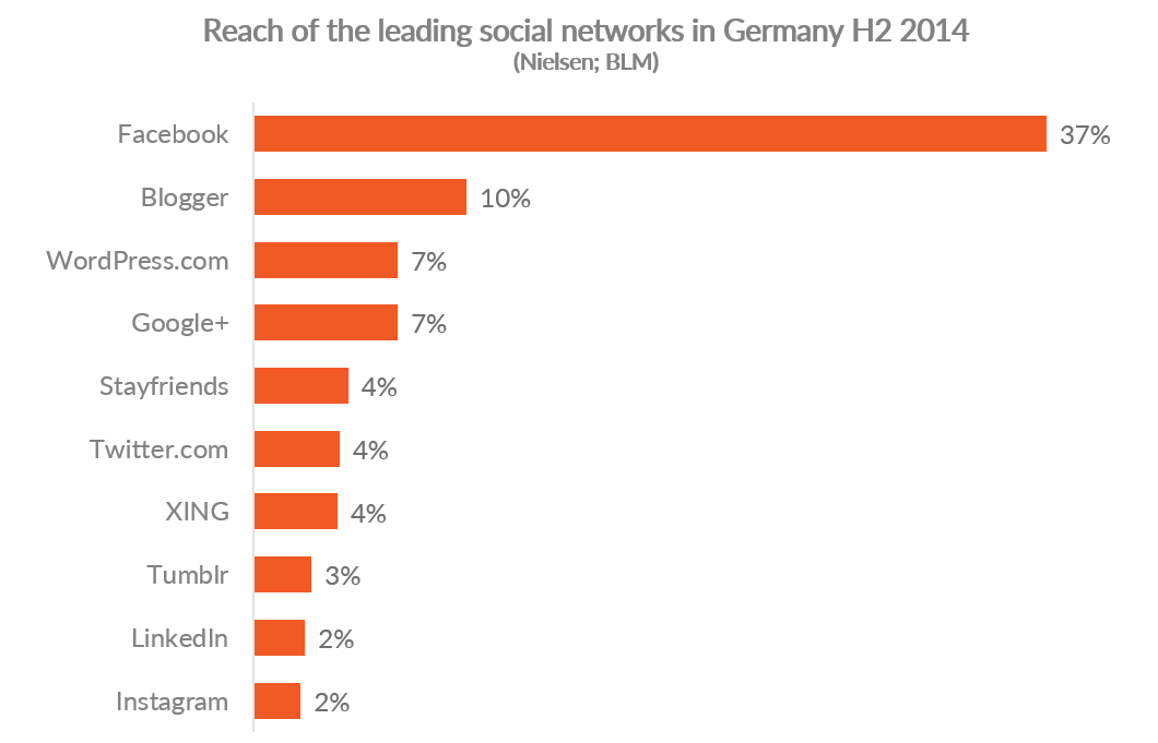 Graph showing reach of leading social media platforms in Germany