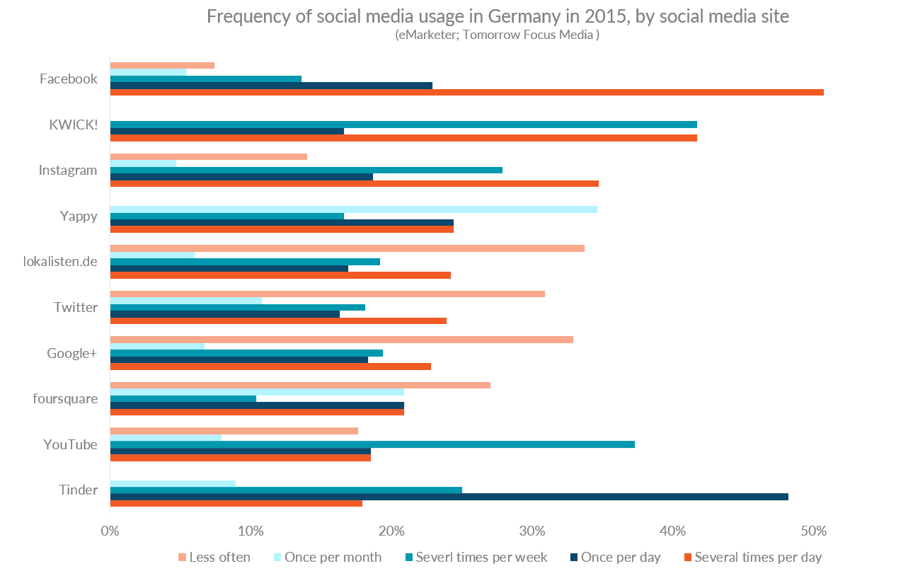 Graph showing social media usage in Germany by social media site