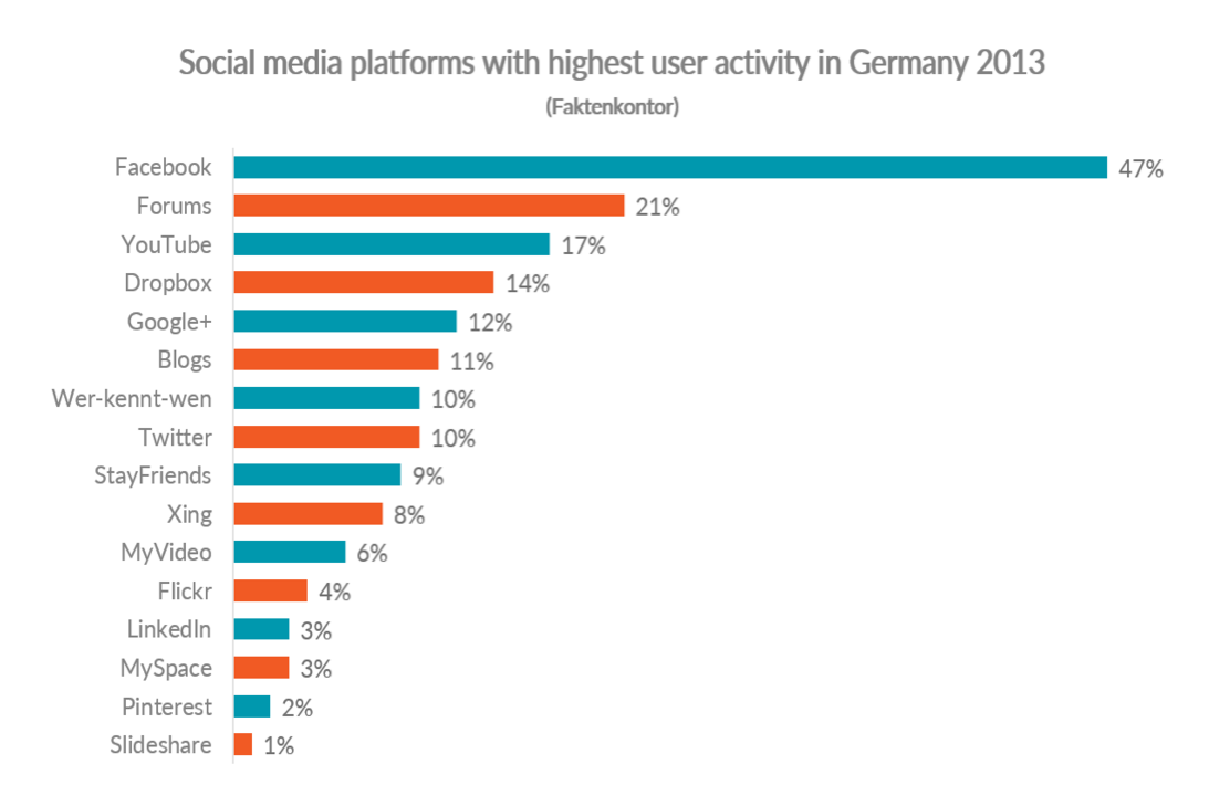 Graph showing social media platforms with highest user activity in Germany