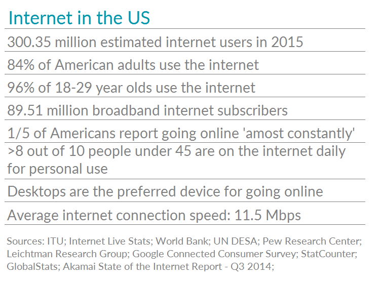 Table of interesting US internet data