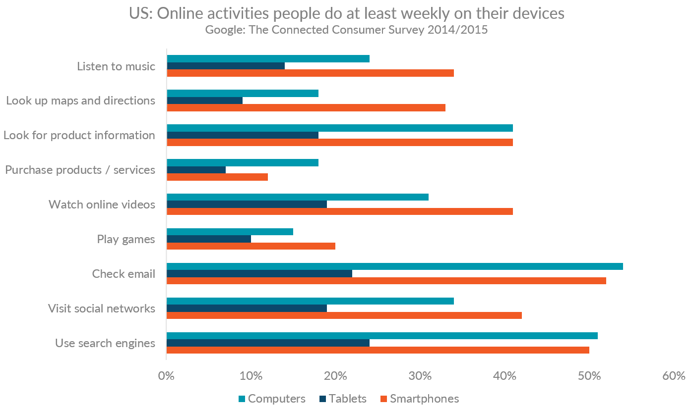 Graph showing online activities people in the US do at least weekly on various devices