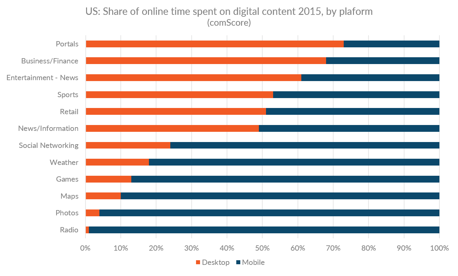 Graph showing the US share of online time spent on various types of  digital content by desktop and mobile