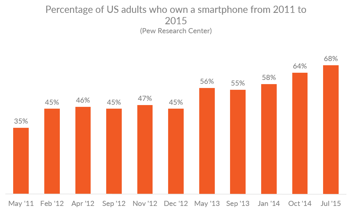 Graph showing the percentage of US adults owning smartphones from 2011 to 2015
