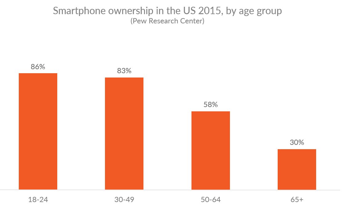 Graph showing smartphone phone ownership rates by US age group