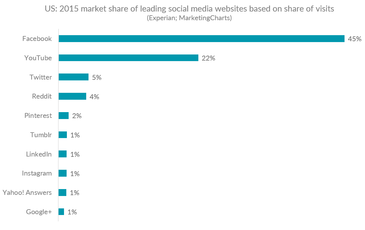 Graph showing US market share of the leading social media websites