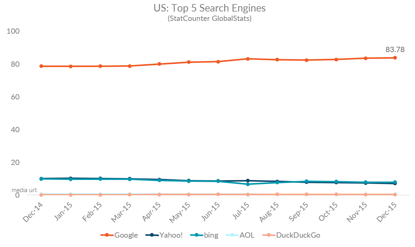 Graph showing the top 5 search engine percentages in the US