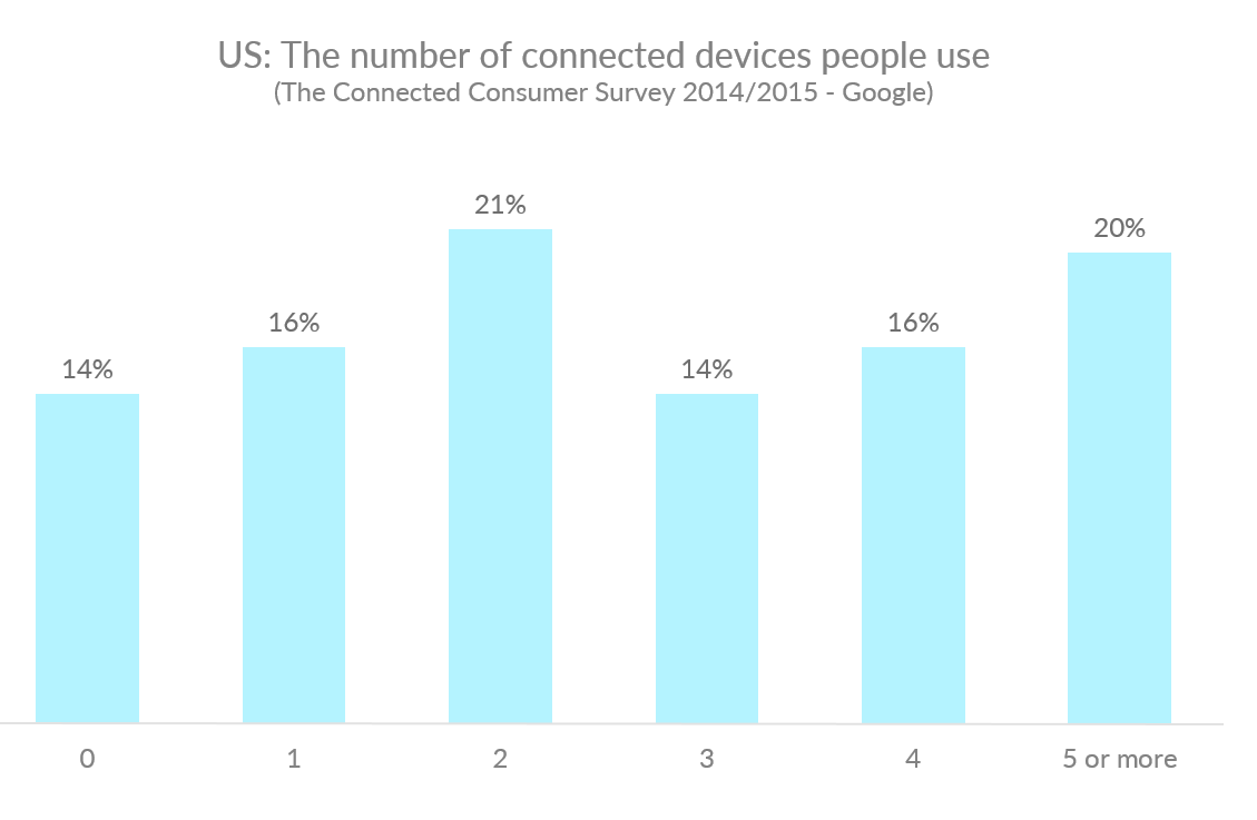 Graph showing the percentage of Americans who own one more connected devices